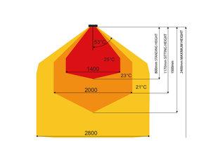 Beispielhafte Wärmeverteilung eines Infrarot Heizstrahlers