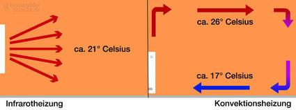 Unterschied Infrarotwärme vs. Konvektionswärme